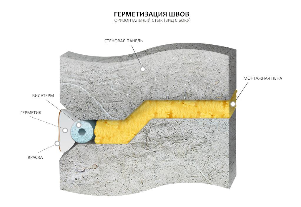 Краска для герметизации швов