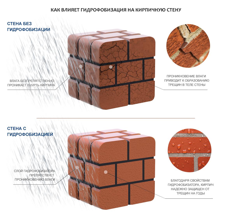 Обработка стен гидрофобизатором теплоизоляция жидкая аквустерм сертификат
