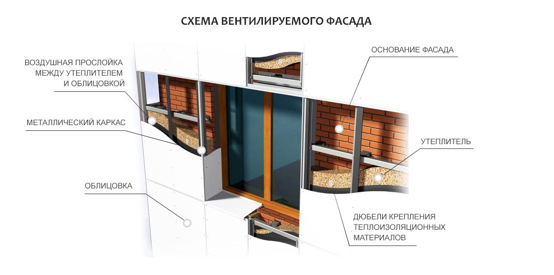 Схемы крепления вентилируемых панелей